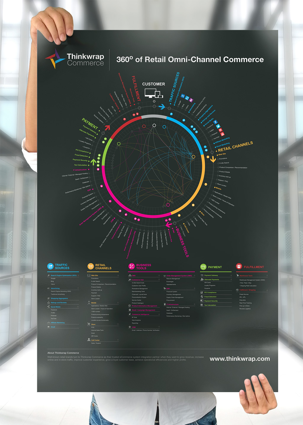 Thinkwrap Commerce Infographics